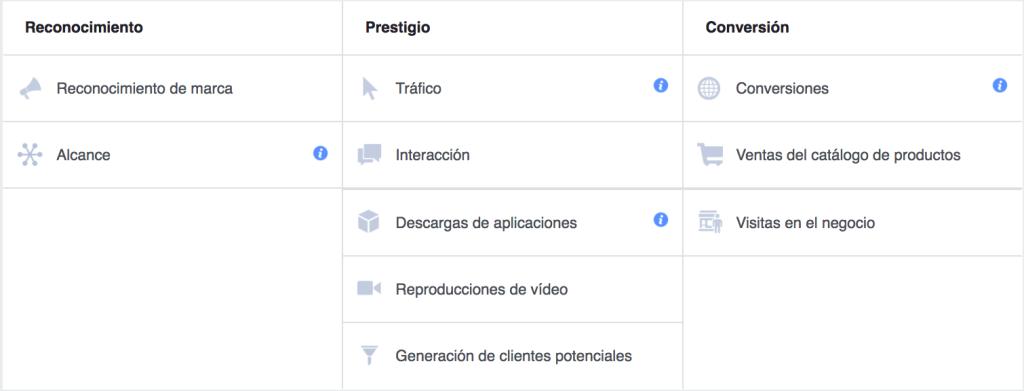 Objetivos de campañas en facebook ads